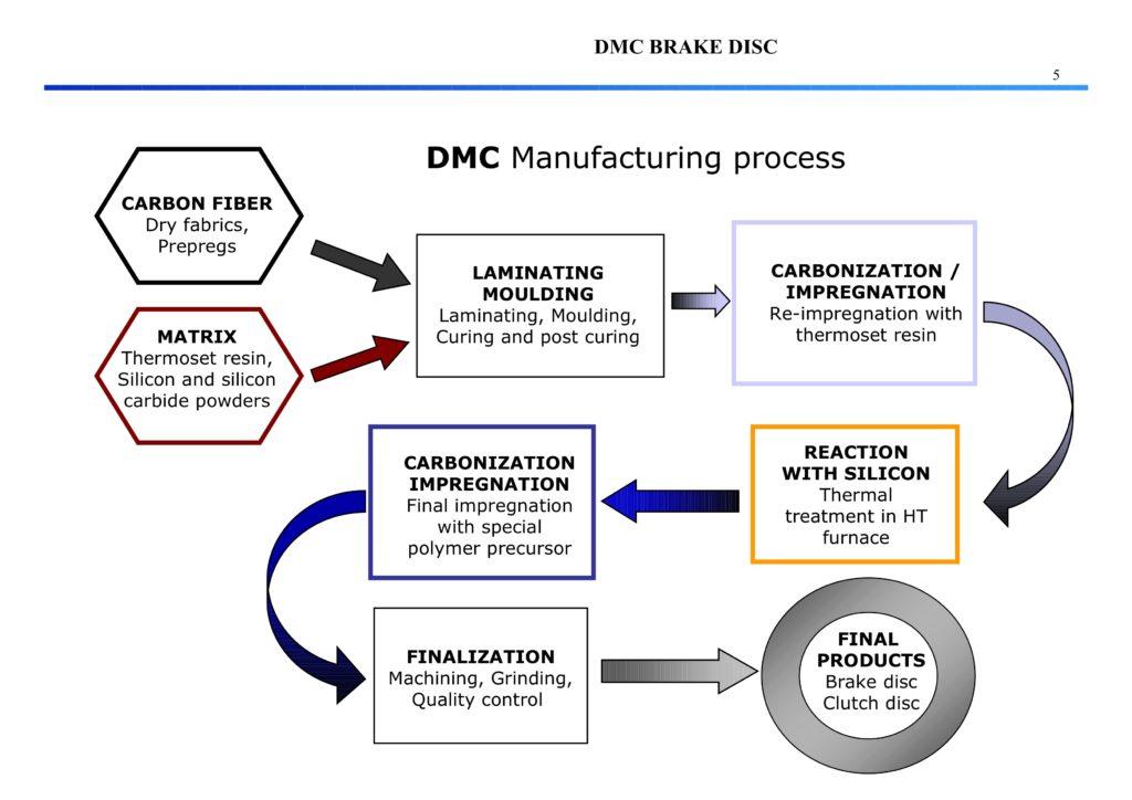 dmc-herstellungsprozess
