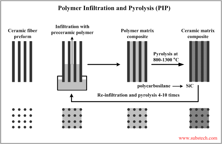 polymer-infiltration-pyrolysis